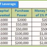 What is Leverage in Forex?