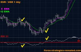 Best forex strategy 2011