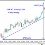 Forex Carry Trading Strategy