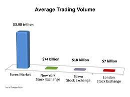 Ranking volume forex brokers