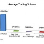 Forex Trading Volume Drops, After a Gap of Over 2 Years