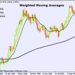 How to Trade Forex using Moving Averages