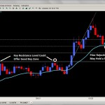 Forex Price Action Trading Strategies