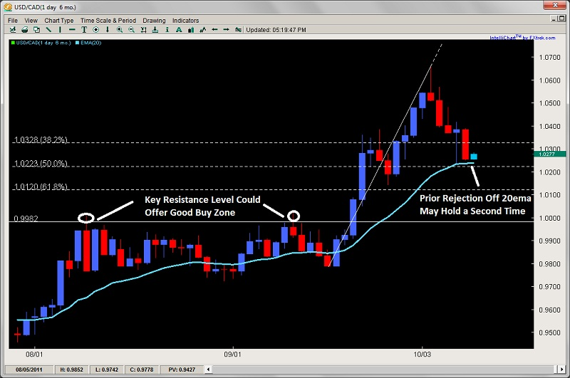 Trade forex with price action