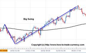 Best leverage for swing trade forex