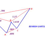 Gartley Patterns Trading Strategy Explained
