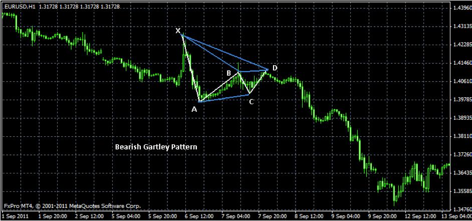 Gartley trading strategy