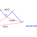 Gartley Trading Pattern Strategy – Part 2