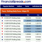 Compare Forex Spreads