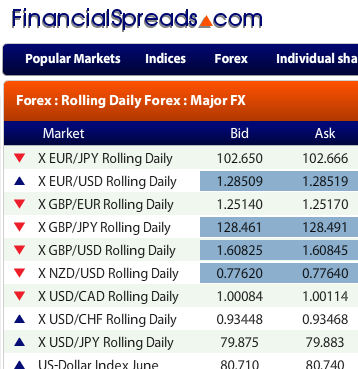 Forex spread comparison