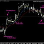 Swing Crossover Forex Trading System